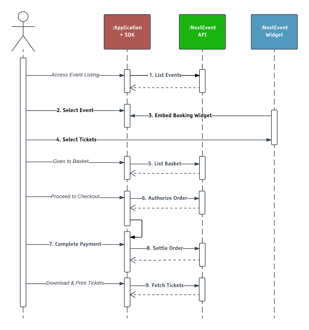 Booking Process Flow Diagram